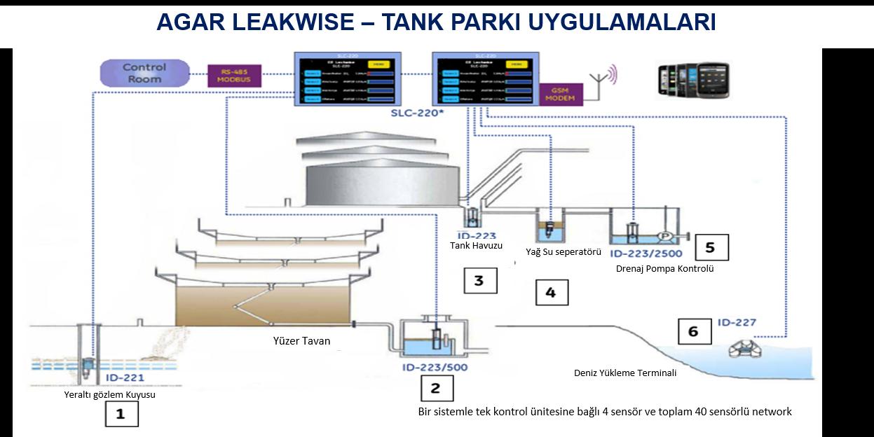 AGAR Su Üzerinde Hidrokarbon Belirleme ve izleme
